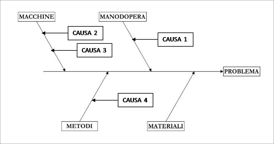 diagramma Ishikawa